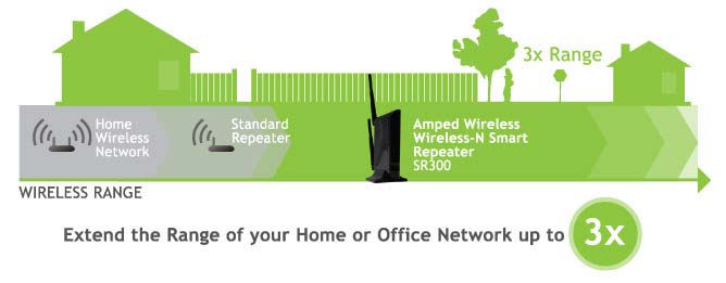 Amped Wireless Wi-Fi Range Extender