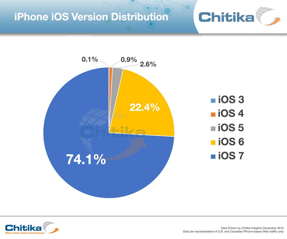 iOS 7 Acceptance Increases than Android 4.4 KitKat